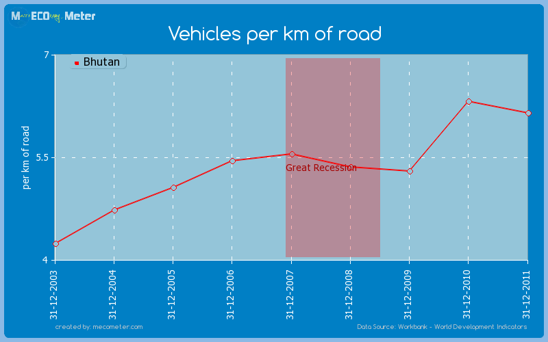 Vehicles per km of road of Bhutan