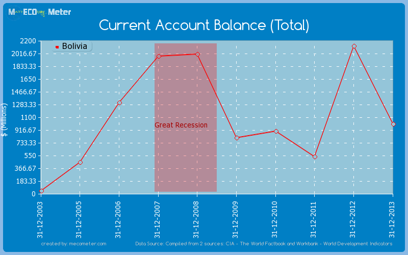 Current Account Balance (Total) of Bolivia