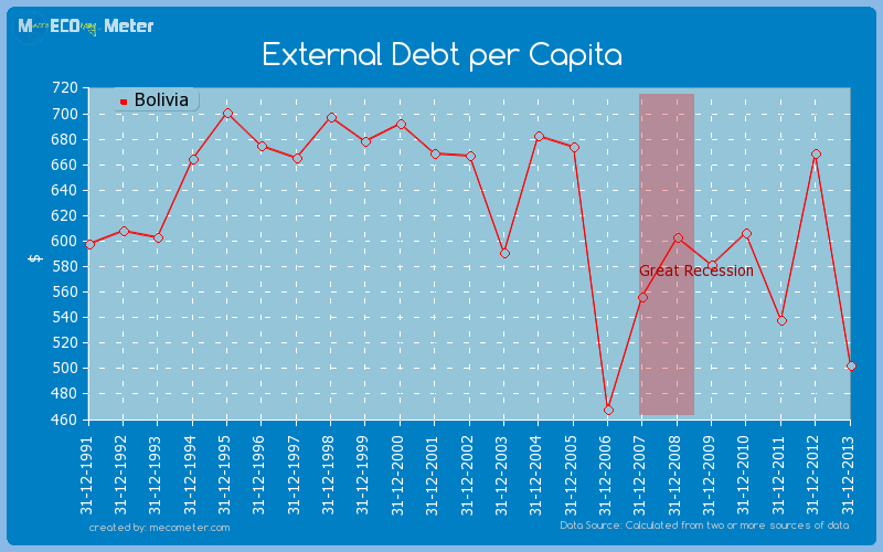 External Debt per Capita of Bolivia