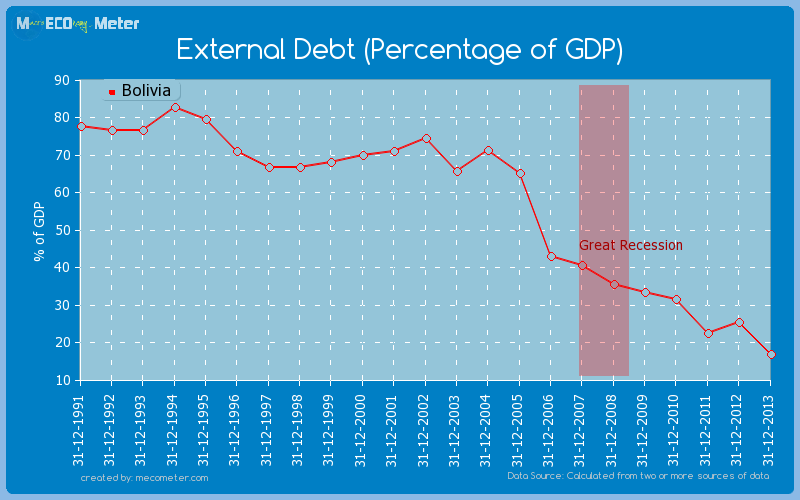 External Debt (Percentage of GDP) of Bolivia