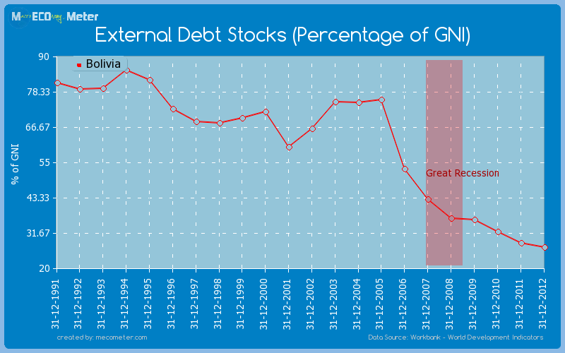 External Debt Stocks (Percentage of GNI) of Bolivia
