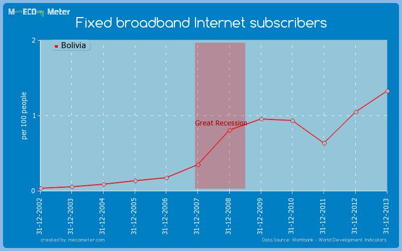 Fixed broadband Internet subscribers of Bolivia
