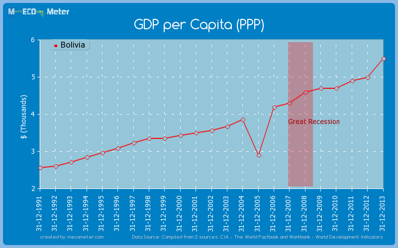 GDP per Capita (PPP) of Bolivia