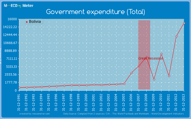 Government expenditure (Total) of Bolivia