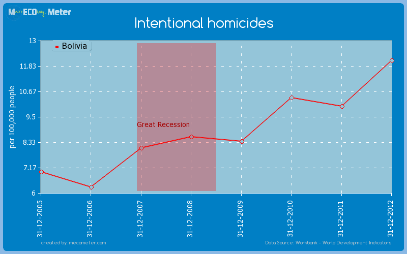 Intentional homicides of Bolivia