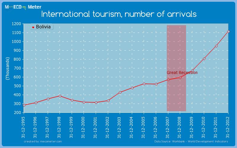 International tourism, number of arrivals of Bolivia