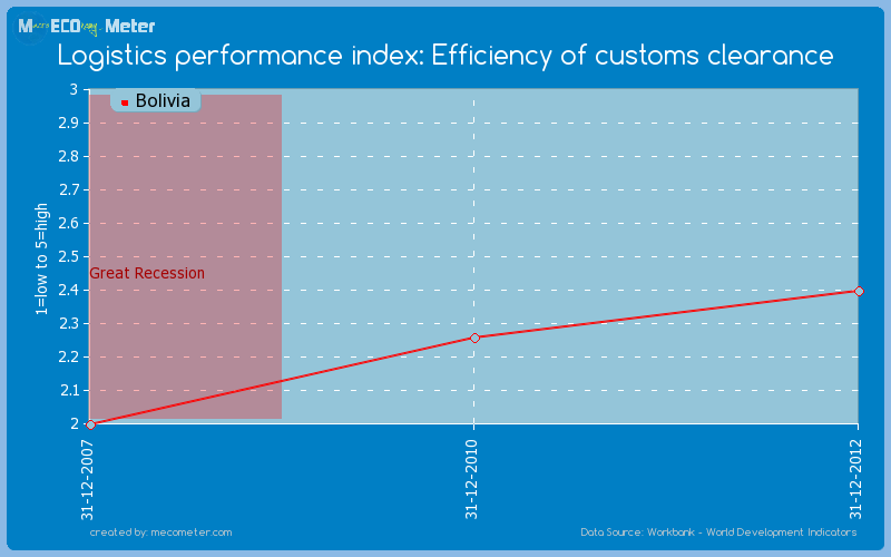 Logistics performance index: Efficiency of customs clearance of Bolivia