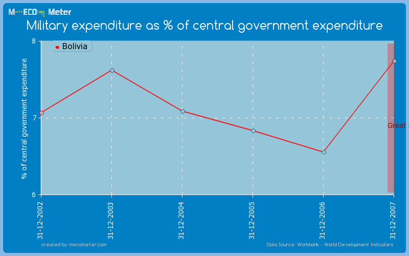 Military expenditure as % of central government expenditure of Bolivia