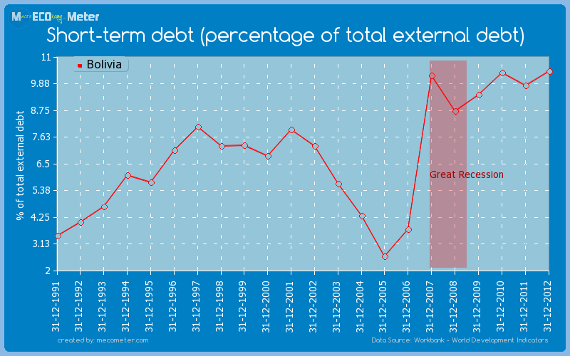 Short-term debt (percentage of total external debt) of Bolivia