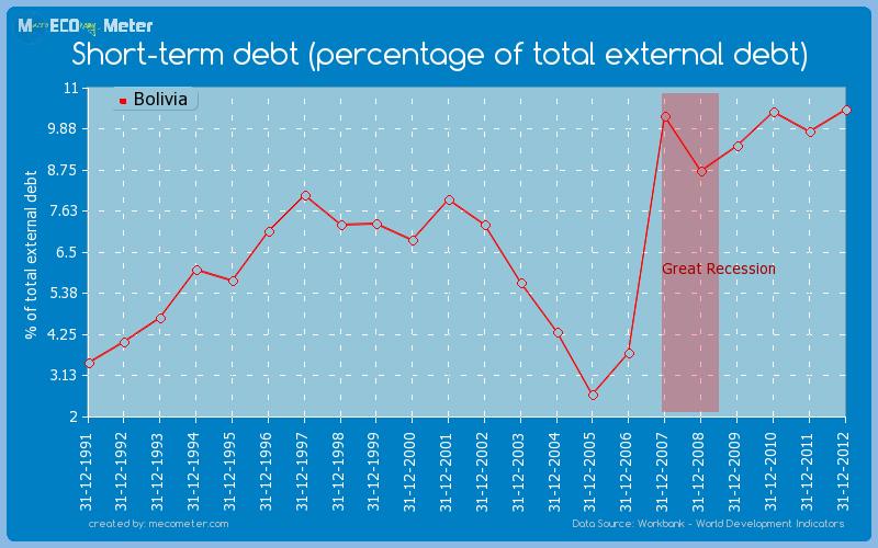 Short-term debt (percentage of total external debt) of Bolivia
