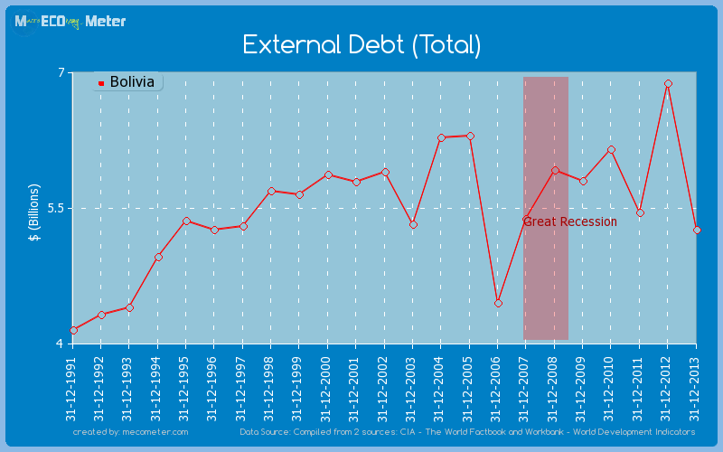 External Debt (Total) of Bolivia