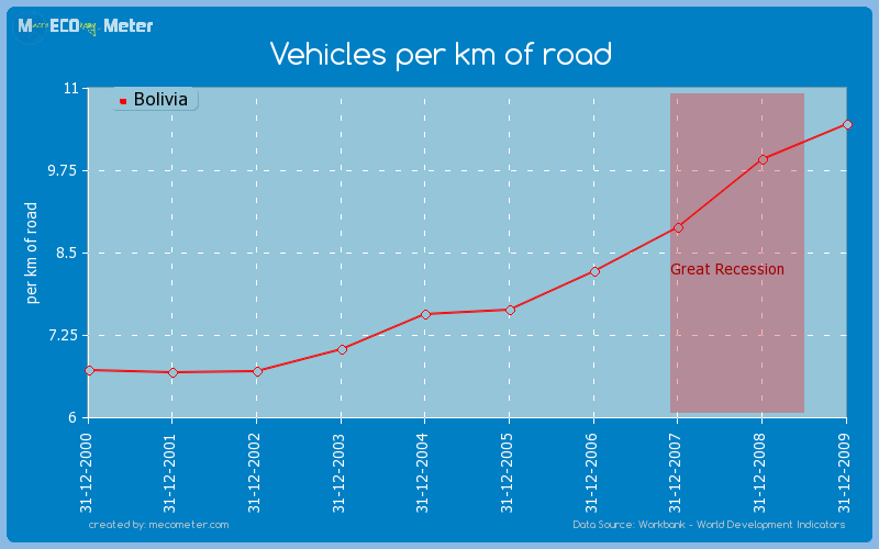Vehicles per km of road of Bolivia