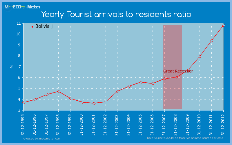 Yearly Tourist arrivals to residents ratio of Bolivia
