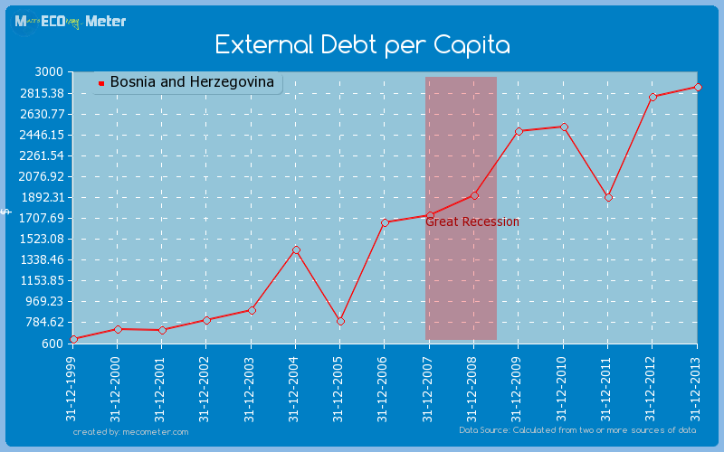 External Debt per Capita of Bosnia and Herzegovina