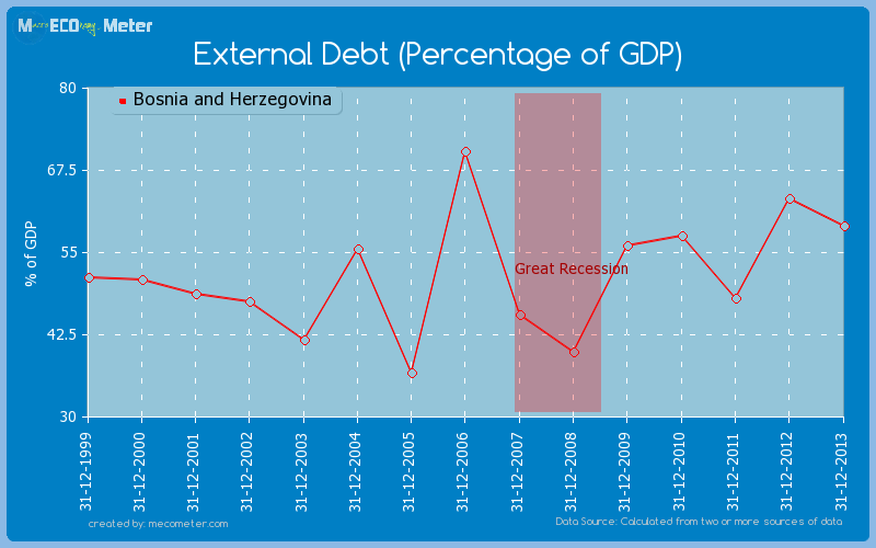 External Debt (Percentage of GDP) of Bosnia and Herzegovina