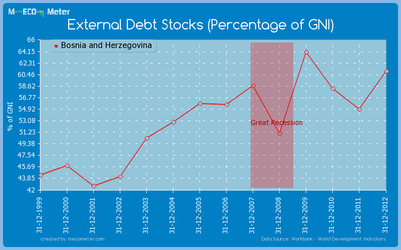 External Debt Stocks (Percentage of GNI) of Bosnia and Herzegovina