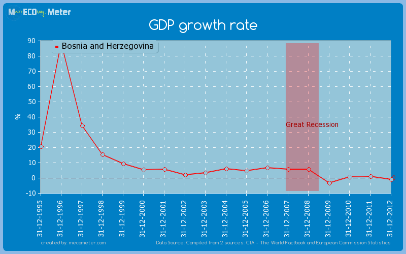 GDP growth rate of Bosnia and Herzegovina