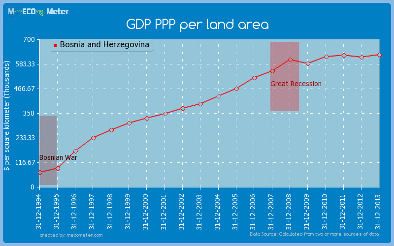 GDP PPP per land area of Bosnia and Herzegovina