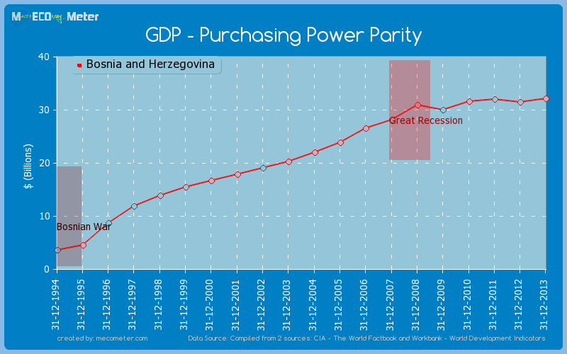 GDP - Purchasing Power Parity of Bosnia and Herzegovina