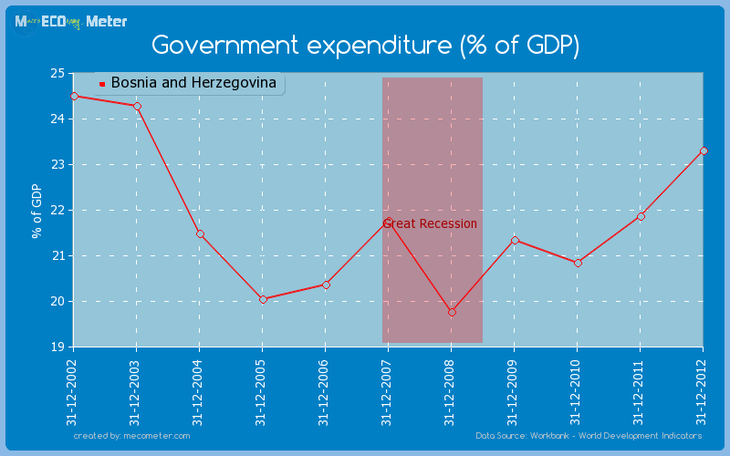 Government expenditure (% of GDP) of Bosnia and Herzegovina