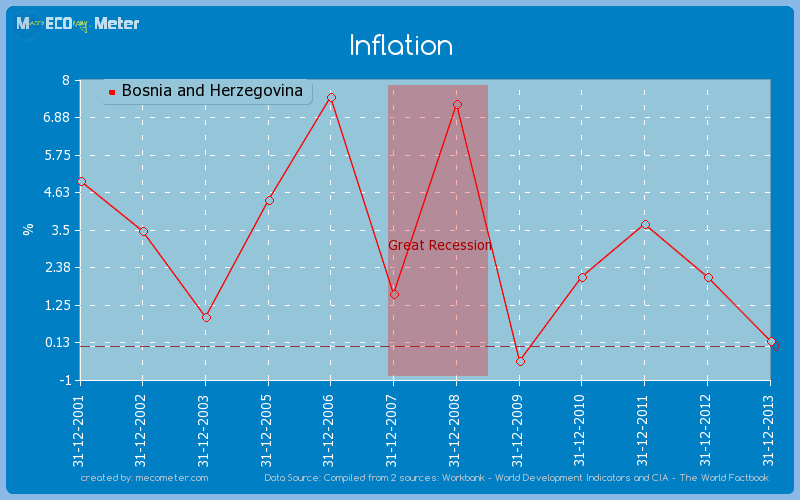 Inflation of Bosnia and Herzegovina