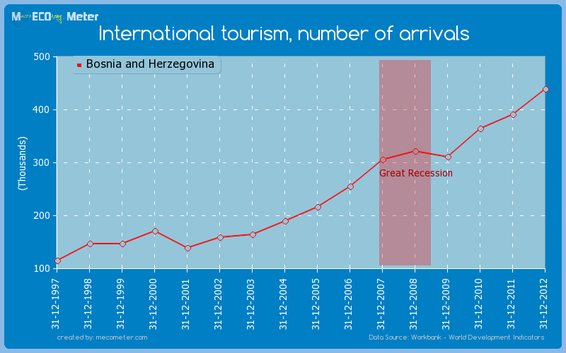 International tourism, number of arrivals of Bosnia and Herzegovina