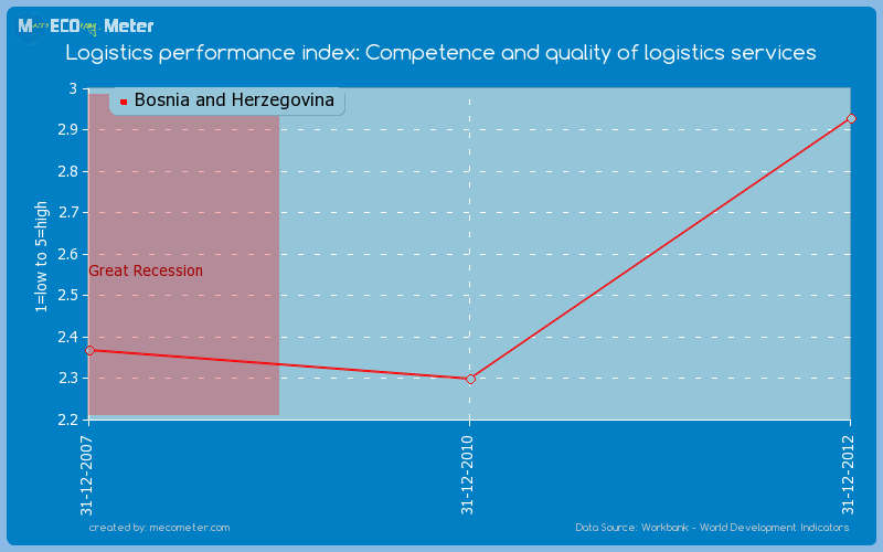 Logistics performance index: Competence and quality of logistics services of Bosnia and Herzegovina
