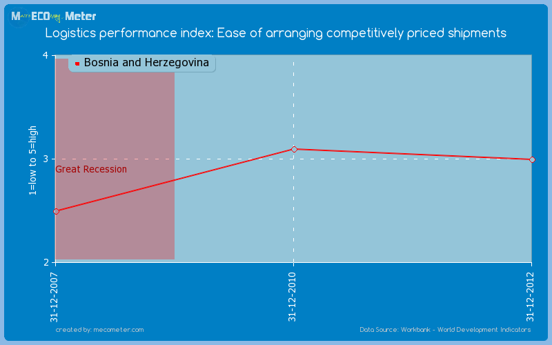 Logistics performance index: Ease of arranging competitively priced shipments of Bosnia and Herzegovina