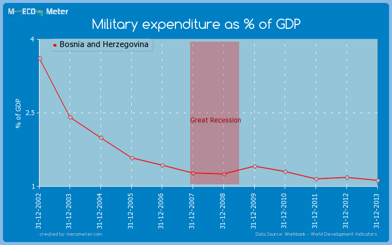 Military expenditure as % of GDP of Bosnia and Herzegovina