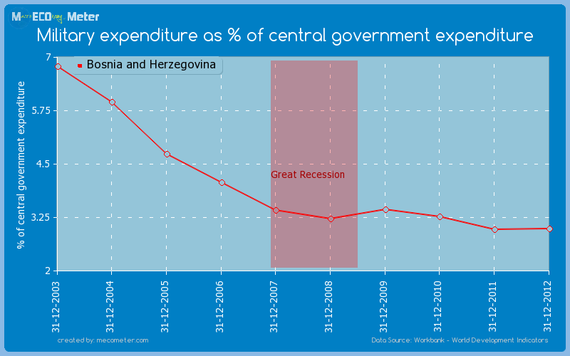 Military expenditure as % of central government expenditure of Bosnia and Herzegovina