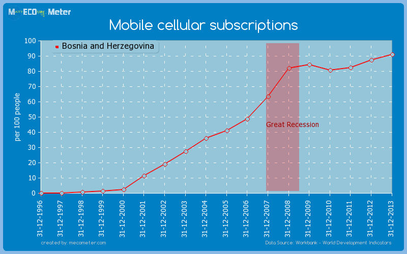 Mobile cellular subscriptions of Bosnia and Herzegovina