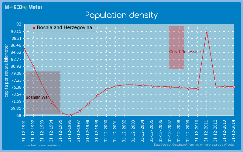 Population density of Bosnia and Herzegovina