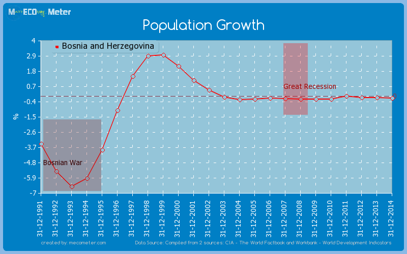 Population Growth of Bosnia and Herzegovina