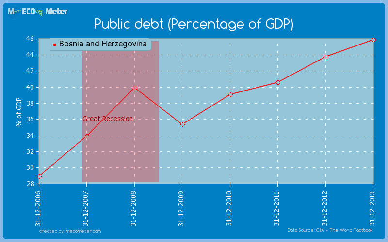 Public debt (Percentage of GDP) of Bosnia and Herzegovina