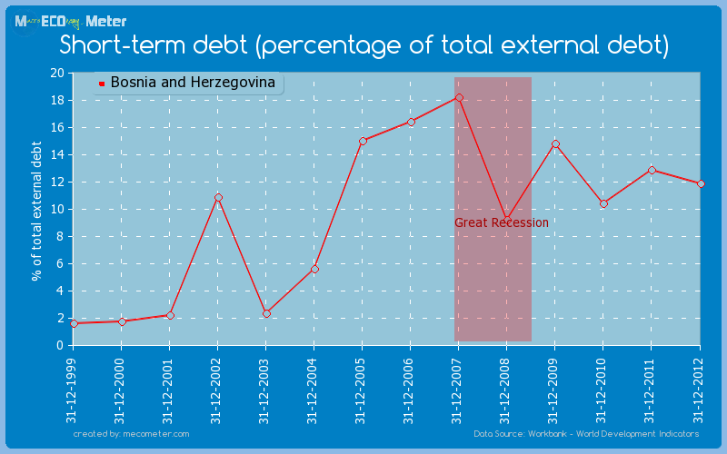 Short-term debt (percentage of total external debt) of Bosnia and Herzegovina