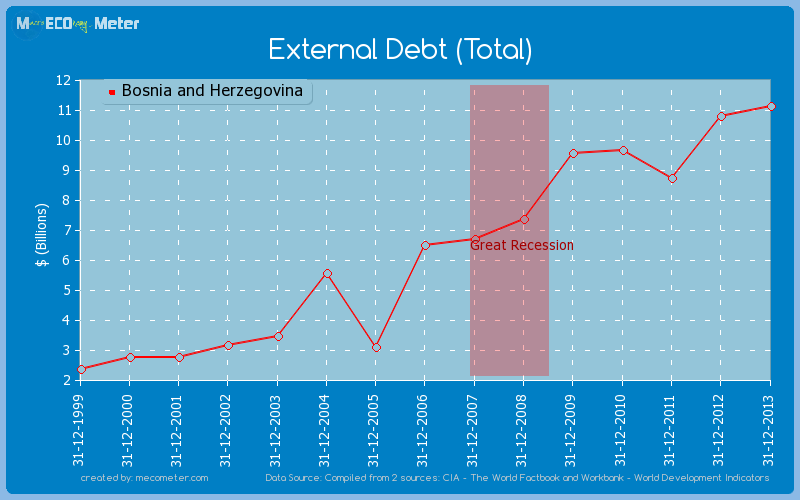 External Debt (Total) of Bosnia and Herzegovina