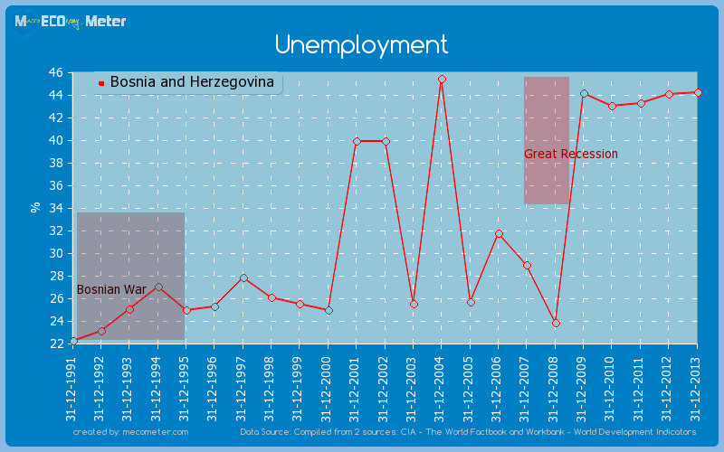 Unemployment of Bosnia and Herzegovina
