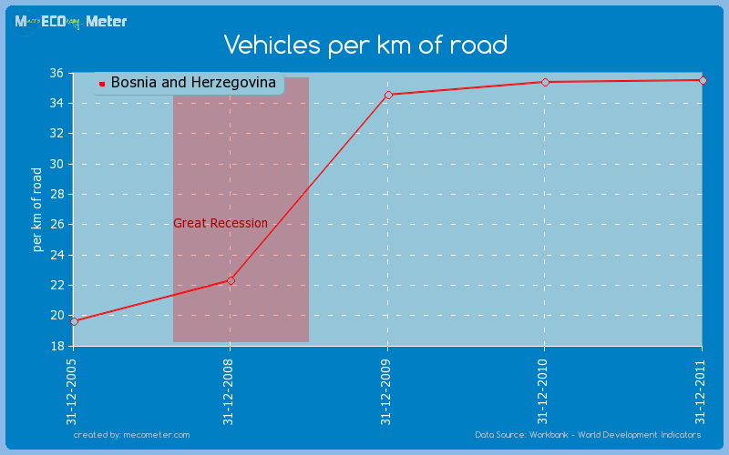 Vehicles per km of road of Bosnia and Herzegovina