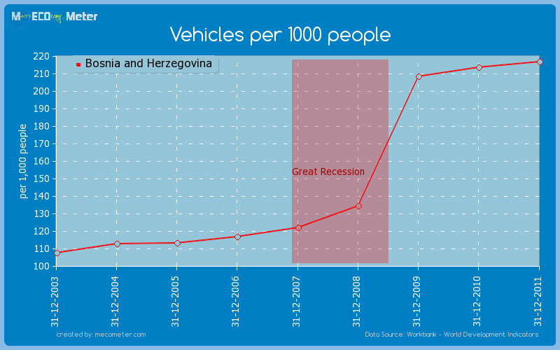 Vehicles per 1000 people of Bosnia and Herzegovina