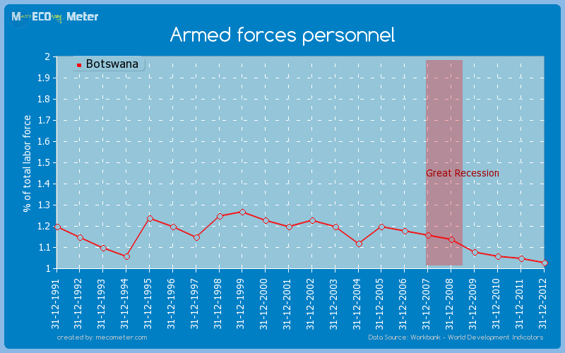 Armed forces personnel of Botswana