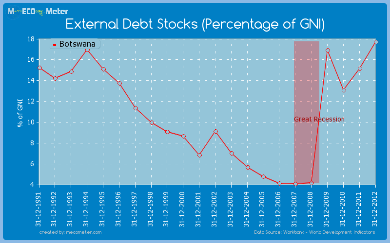 External Debt Stocks (Percentage of GNI) of Botswana