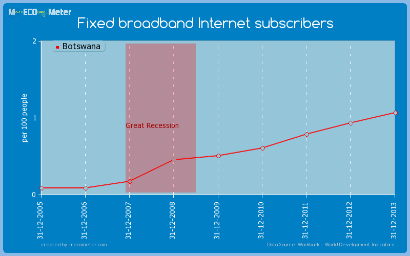 Fixed broadband Internet subscribers of Botswana