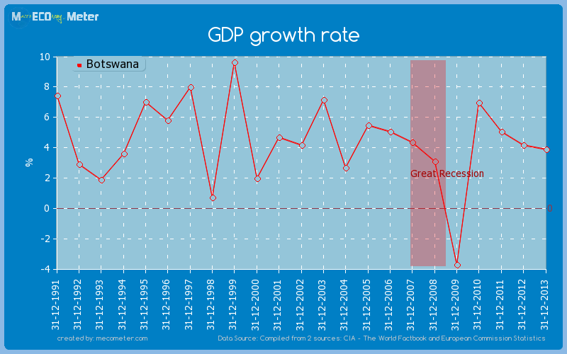 GDP growth rate of Botswana