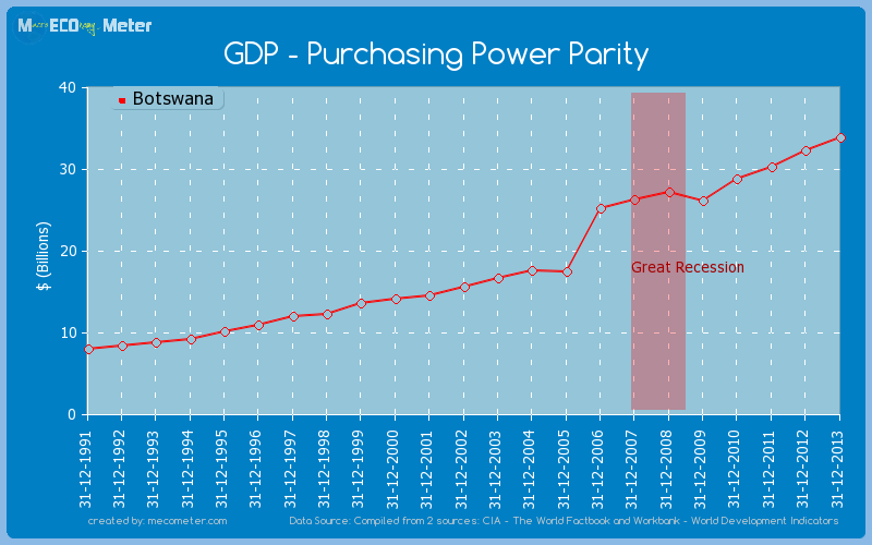 GDP - Purchasing Power Parity of Botswana