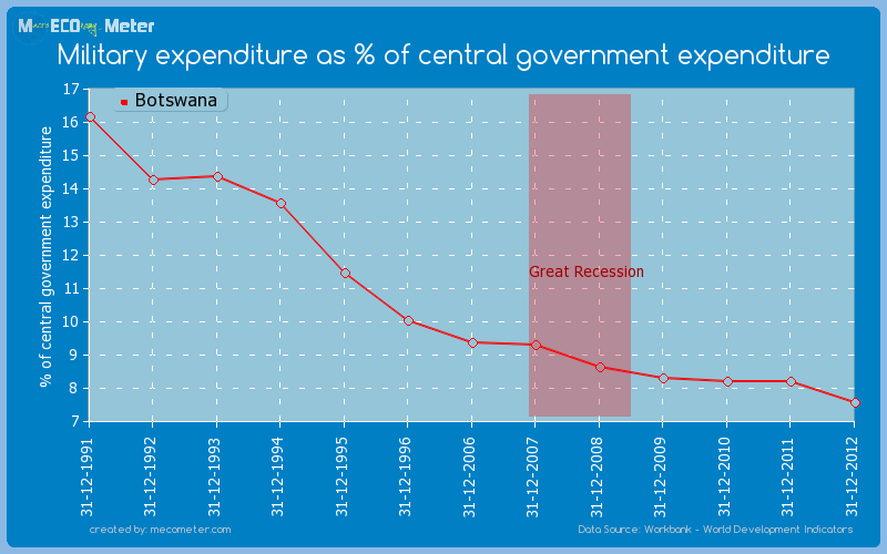 Military expenditure as % of central government expenditure of Botswana