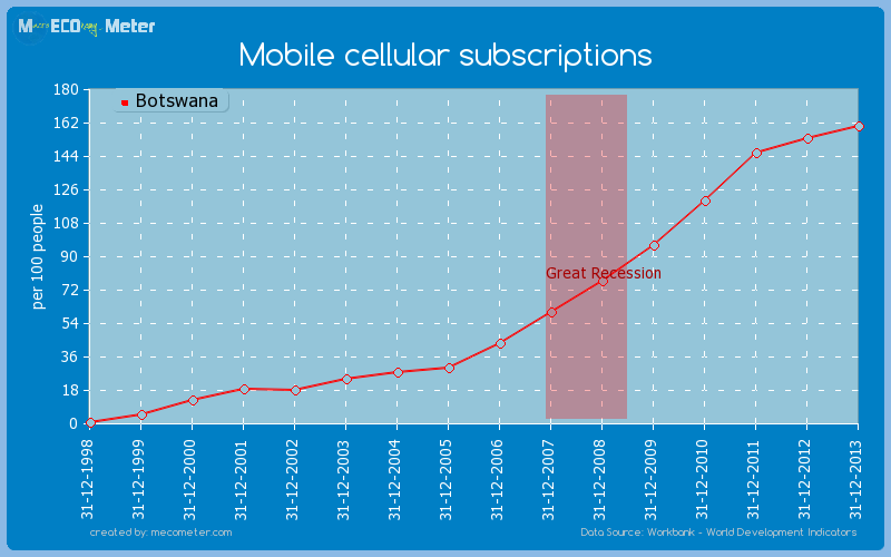 Mobile cellular subscriptions of Botswana