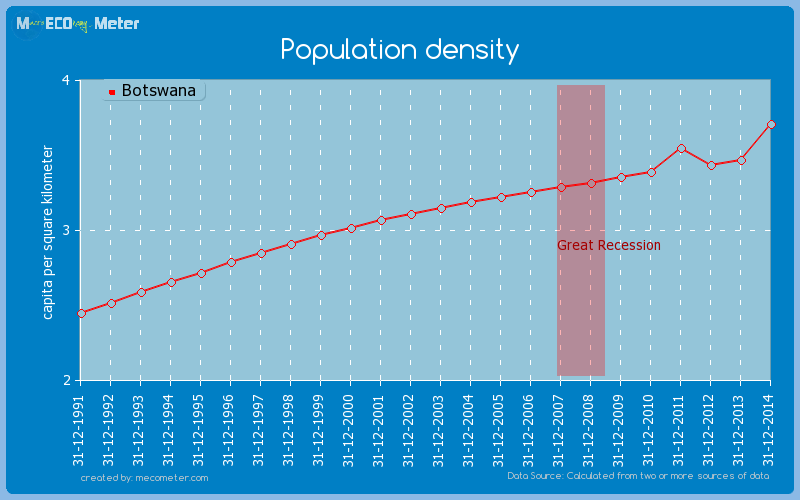 Population density of Botswana