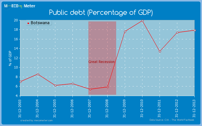 Public debt (Percentage of GDP) of Botswana