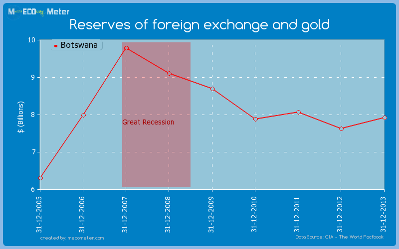 Reserves of foreign exchange and gold of Botswana