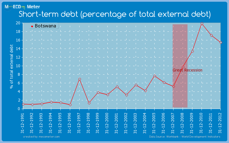 Short-term debt (percentage of total external debt) of Botswana